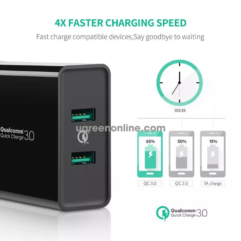 Ugreen 40714 Qc3.0 + Qc3.0 36W Dual Fcp Usb Charger Quick Charge Black Cd161