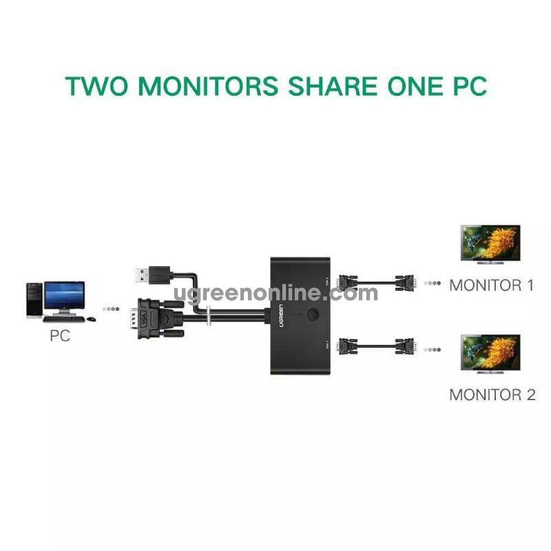 Ugreen 30711 Bộ chuyển đổi VGA 1 ra 2 2 Ports VGA Switcher MM126