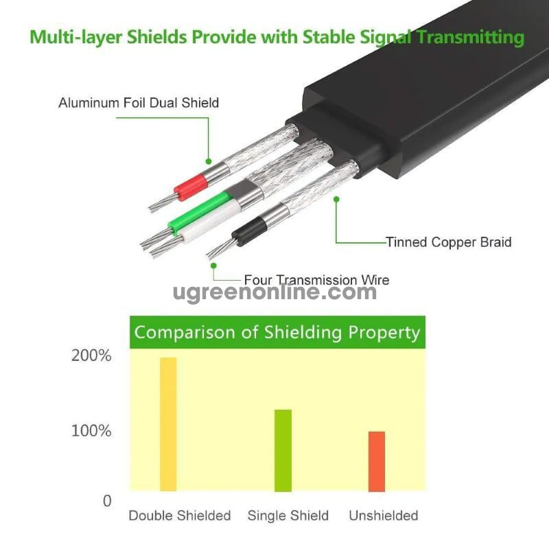 Ugreen 20218 2m usb 2.0 to db9 rs 232 adapter cable ftdi chipset cr107